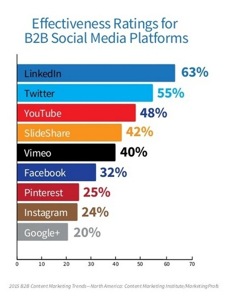 Eight Social Lessons from @CMIContent's 2015 B2B Marketing Report  | Simply Measured | Social Media | Scoop.it