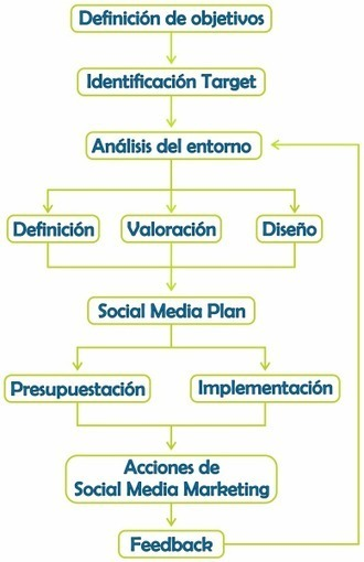 La importancia de contar con un plan en Social Media Marketing | Marketing | Scoop.it