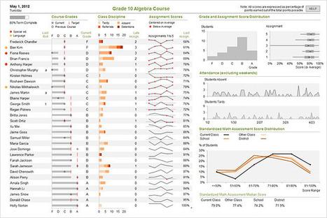 Visual Business Intelligence | Visualinfo | Scoop.it
