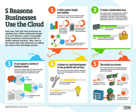 Cloud Computing: United States Businesses Will Spend $13 Billion On It | Cloud Computing | Scoop.it