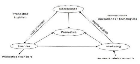 ETAPAS DE LA ADMINISTRACION DE OPERACIONES - Pronostico de las Operaciones Productiva | ADMINISTRACION DE OPERACIONES (OPERATIONS MANAGEMENT) | Administración de Operaciones | Scoop.it
