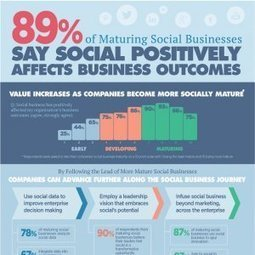 Infographic: Social Business Driving Positive Outcomes | MIT Sloan Management Review | Leadership | Scoop.it