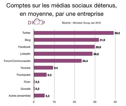 Médias sociaux et présence anarchique : un risque pour les entreprises | Pascal Faucompré, Mon-Habitat-Web.com | Scoop.it