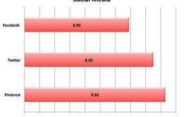 7 Social Media Tactics Your 2013 Budget Needs to Succeed [Research] | IMC AUT 2013 | Scoop.it