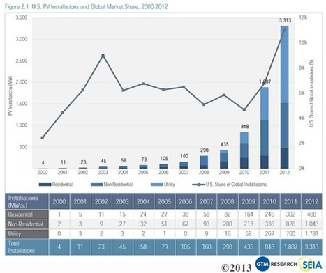 US Solar Busts Out Another Record-Breaking Year | EarthTechling | Home Performance | Scoop.it