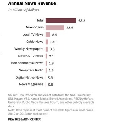 Pew finds embattled newspaper industry still pulls in more than half of all news revenue | Poynter. | Digital Era > Studies - Surveys -Report | Scoop.it