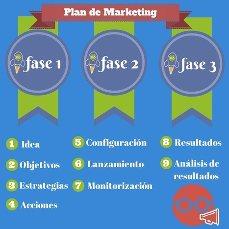 ¿Cuánto cuesta un Plan de Marketing Online? | Google AdWords & PPC (Español) | Scoop.it