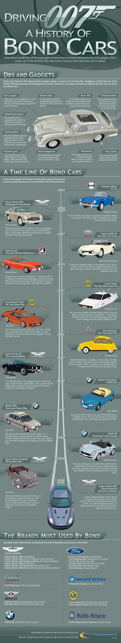 Bond Infographic Breaks Down His Many Rides   The Best Infographics   Scoop.it