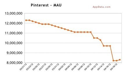 Pinterest's Hype Bubble Has Burst, And Now It Is Actually Losing Users | Everything Pinterest | Scoop.it