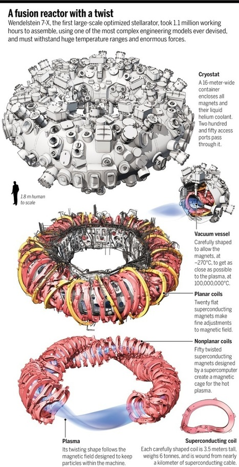 Feature: The bizarre reactor that might save nuclear fusion | Science/AAAS | News | Carbohydrates are of the past, Space Solar the future. | Scoop.it