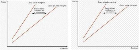 ¿Qué son las externalidades? | Análisis microeconómico | Scoop.it