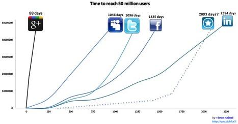 Les réseaux sociaux, vers une croissance continue ? | Community Management & Social Media | Scoop.it