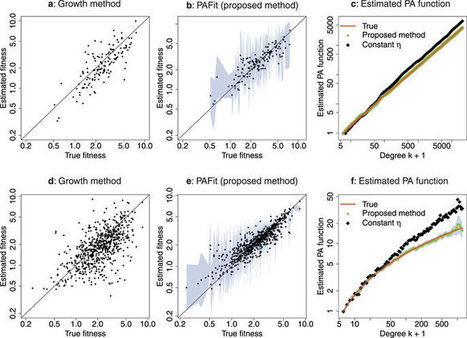 Joint estimation of preferential attachment and node fitness in growing complex networks | networks and network weaving | Scoop.it