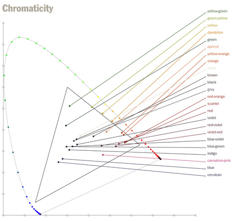 Crayons under the spectrophotometer | visual data | Scoop.it