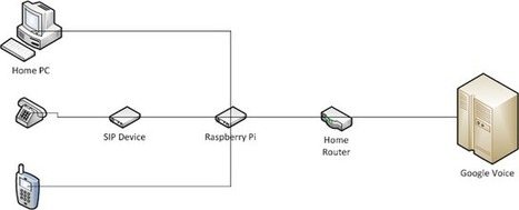 Raspberry Pi SIP PBX: Using Google Voice as a landline | Arduino, Netduino, Rasperry Pi! | Scoop.it