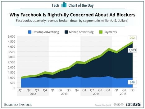 Why Facebook is rightly concerned about ad blockers | The Perfect Storm Team | Scoop.it