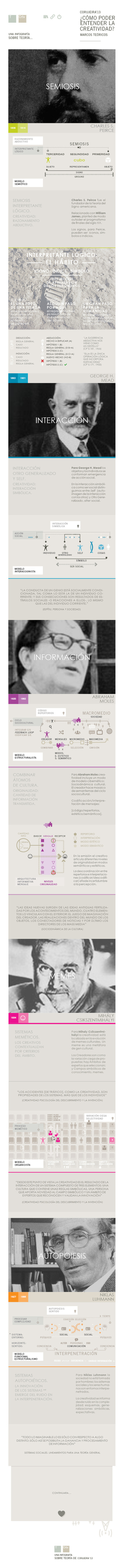 Teorías para la Creatividad #infografia #infographic #recomiendo | ZEHARKAko GAITASUNEZ | Scoop.it