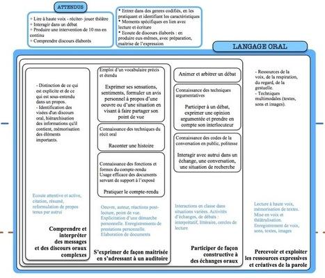 Présentation synoptique et holarchique des Programmes de Français 2016, cycle 4 | Fil info Ressources 2 | Scoop.it