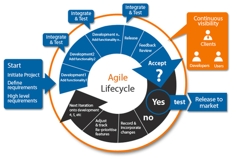 Offshore Agile Development Model | IT Offshore Services | Oarans | OARANS | It Services and Products | Scoop.it