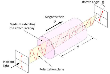polarization of light experiment pdf