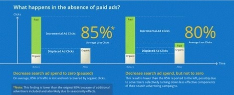 Google Research: Yes, You Still Need To Keep Buying Search Ads | Social media culture | Scoop.it