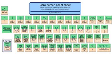 GNU Screen Cheat Sheet | Programming in Bioinformatics | Scoop.it