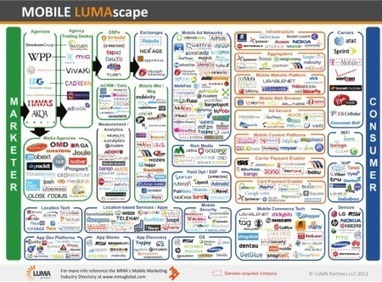 Anyone who says the mobile marketing revolution is coming is wrong. It's here. | SMB Marketing Monitor | Scoop.it