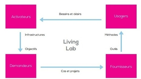Guide pour créer et développer un living lab - NetPublic » | Machines Pensantes | Scoop.it