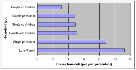 Spending cuts and single parents: how vulnerable families stand to lose the most under the coalition's public service cuts | English essay | Scoop.it