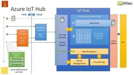 Sigfox collabore avec Microsoft pour relier les objets connectés au hub Azure IoT   Ville Numérique   Scoop.it