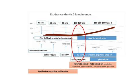 La médecine 5P doit s'appuyer sur les preuves d'un service rendu aux patients | veille technologique | Scoop.it