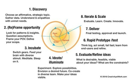 Design Thinking as a Strategy for Innovation | Le Zinc de Co | Scoop.it