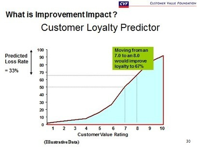 Loyalty Curves and Value Maps | digitalNow | Scoop.it