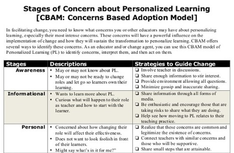 CBAM: Stages of Concern about Personalized Learning | PLE - Marc's Take | Scoop.it