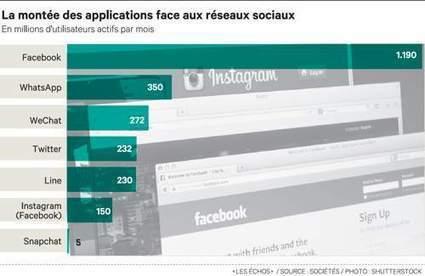 Ces nouvelles applications qui font trembler les réseaux sociaux - Les Échos | Nouvelles Technologies - Nouveaux médias | Scoop.it