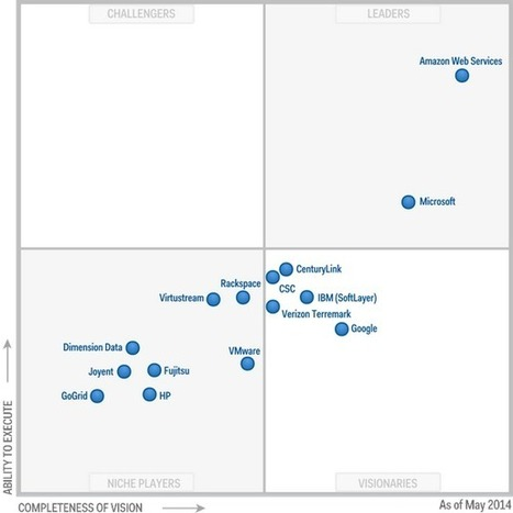 Magic Quadrant for Cloud Infrastructure as a Service | cloudcomputing | Scoop.it