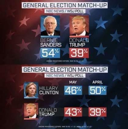 CNA: Sanders y Clinton, la Cruda Realidad de la Nominación Demócrata al Desnudo | La R-Evolución de ARMAK | Scoop.it