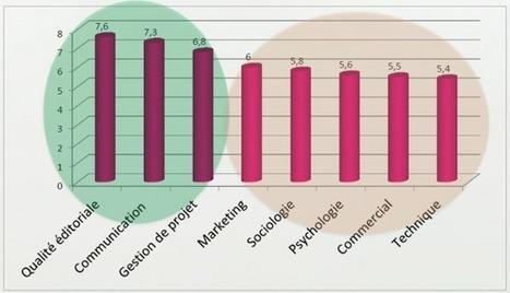 [Etude] Quelles sont les compétences des community managers ? - LE FIL DIGITAL | Online Networked Learning | Scoop.it