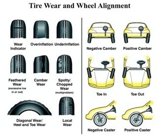 Huh? What is a Wheel Alignment and Their 4 Main Benefits - BBack Car Care | tyre news | Scoop.it