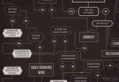 Infographic - How to Choose Wine by Wine Folly | The Authentic Food & Wine Experience | Scoop.it