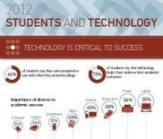 ECAR Study of Undergraduate Students and Information Technology, 2012 | EDUCAUSE.edu | Digital Literacy - Education | Scoop.it