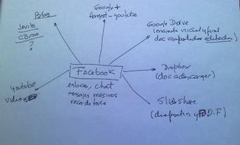 Tecnología educativa a través de las redes sociales: un Mooc en Facebook. | TIC y Bibliotecas del Instituto Mignone | Scoop.it