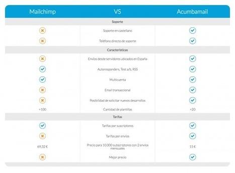 Alternativas a MailChimp para Email Marketing (I): Acumbamail | comunicologos | Scoop.it