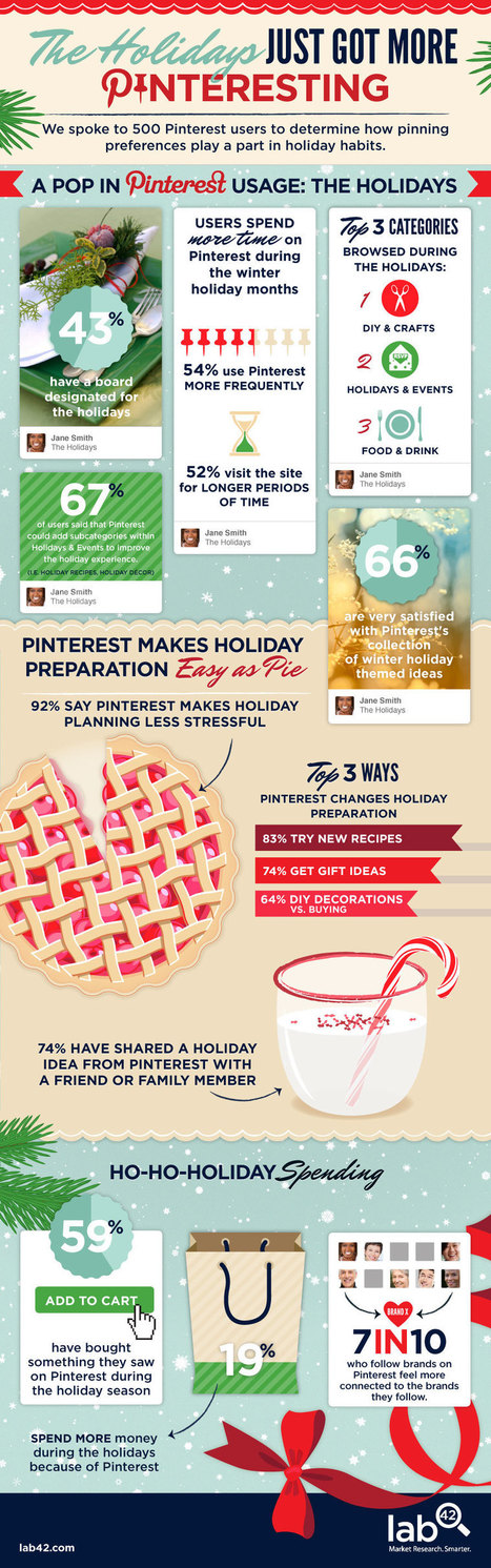 Pinterest Traffic Rises during the Holidays #infographic | MarketingHits | Scoop.it