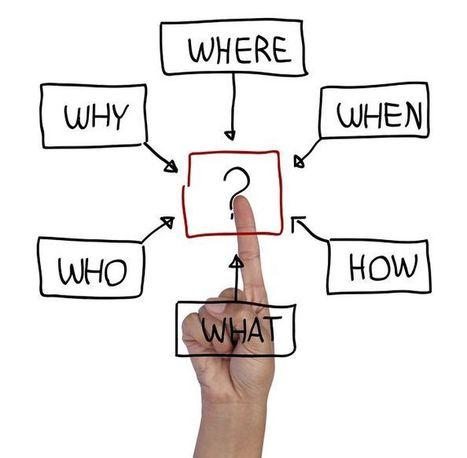 Mindmappen: van chaos naar overzicht - | Mindmappen | Scoop.it