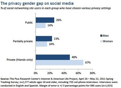 Study Shows Women Are Smarter Than Men About Social Media | SM | Scoop.it