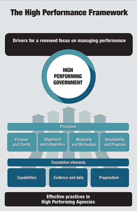 Australian Public Service Commission - A new approach to performance management   Performance Management   Scoop.it