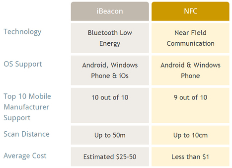 What Is The Difference Between iBeacon and NFC? | Stratégie | Scoop.it