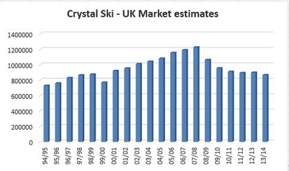 Does size matter? Scaling the UK snowsports market. | Skipedia | Skipedia Snowsports Marketing | Scoop.it