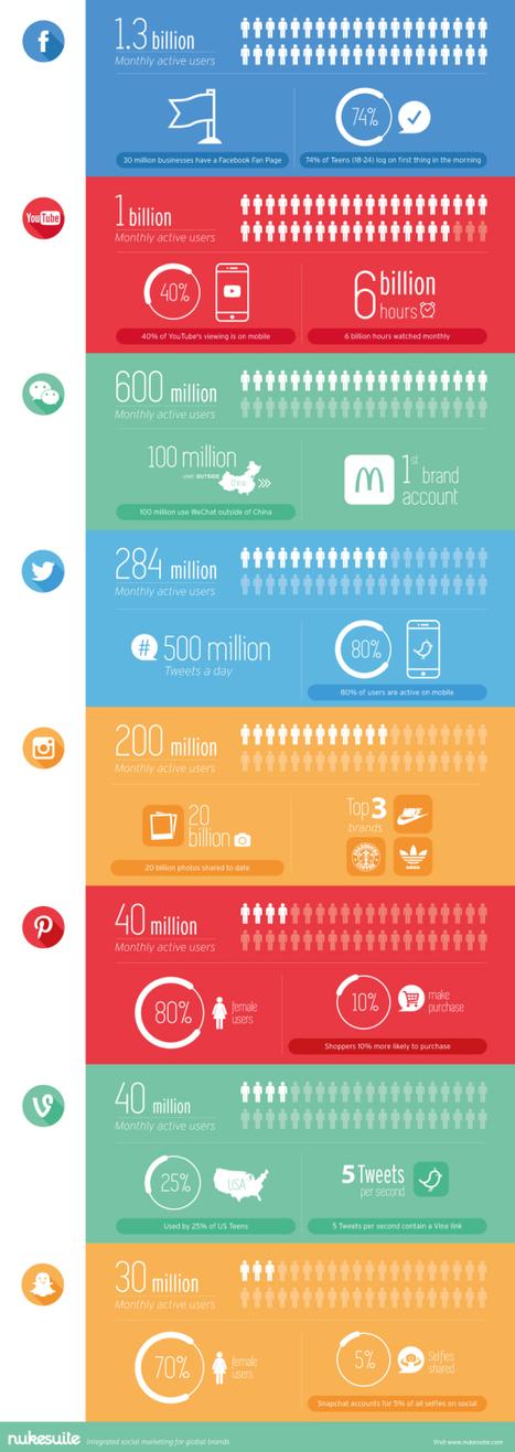 Combien d'utilisateurs sur Facebook, Twitter, YouTube, Instagram et les autres ? | Sphère des Médias Sociaux | Scoop.it